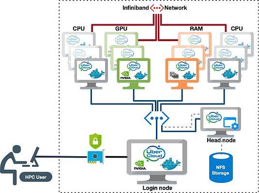 Cloud Hosting Structure